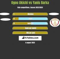 Ogou Akichi vs Yanis Barka h2h player stats