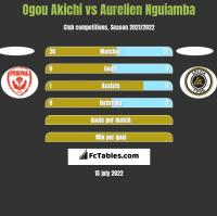 Ogou Akichi vs Aurelien Nguiamba h2h player stats
