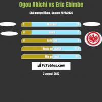 Ogou Akichi vs Eric Ebimbe h2h player stats