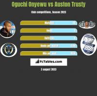 Oguchi Onyewu vs Auston Trusty h2h player stats