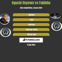 Oguchi Onyewu vs Fabinho h2h player stats
