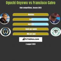 Oguchi Onyewu vs Francisco Calvo h2h player stats