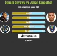 Oguchi Onyewu vs Johan Kappelhof h2h player stats