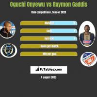 Oguchi Onyewu vs Raymon Gaddis h2h player stats