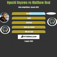 Oguchi Onyewu vs Matthew Real h2h player stats