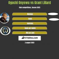 Oguchi Onyewu vs Grant Lillard h2h player stats