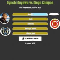 Oguchi Onyewu vs Diego Campos h2h player stats