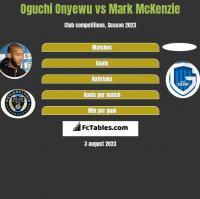 Oguchi Onyewu vs Mark McKenzie h2h player stats