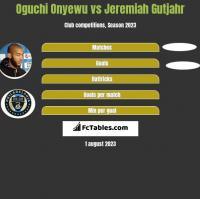 Oguchi Onyewu vs Jeremiah Gutjahr h2h player stats