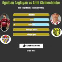 Ogulcan Caglayan vs Aatif Chahechouhe h2h player stats
