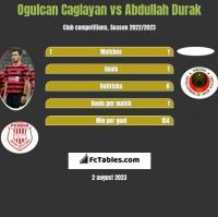 Ogulcan Caglayan vs Abdullah Durak h2h player stats