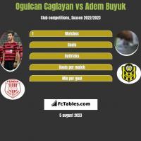 Ogulcan Caglayan vs Adem Buyuk h2h player stats
