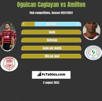 Ogulcan Caglayan vs Amilton h2h player stats
