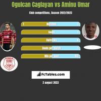 Ogulcan Caglayan vs Aminu Umar h2h player stats