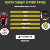 Ogulcan Caglayan vs Delvin N'Dinga h2h player stats