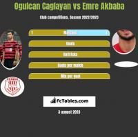 Ogulcan Caglayan vs Emre Akbaba h2h player stats