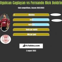 Ogulcan Caglayan vs Fernando Rick Boldrin h2h player stats