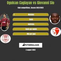 Ogulcan Caglayan vs Giovanni Sio h2h player stats