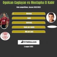 Ogulcan Caglayan vs Mostapha El Kabir h2h player stats