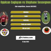 Ogulcan Caglayan vs Stephane Sessegnon h2h player stats