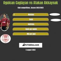 Ogulcan Caglayan vs Atakan Akkaynak h2h player stats