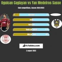Ogulcan Caglayan vs Yan Medeiros Sasse h2h player stats