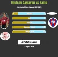 Ogulcan Caglayan vs Samu h2h player stats