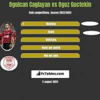Ogulcan Caglayan vs Oguz Guctekin h2h player stats