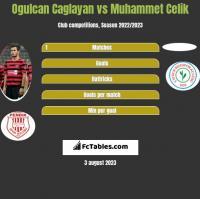 Ogulcan Caglayan vs Muhammet Celik h2h player stats