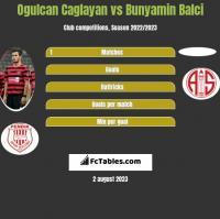 Ogulcan Caglayan vs Bunyamin Balci h2h player stats