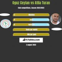 Oguz Ceylan vs Atila Turan h2h player stats