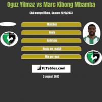 Oguz Yilmaz vs Marc Kibong Mbamba h2h player stats