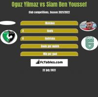 Oguz Yilmaz vs Siam Ben Youssef h2h player stats