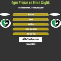 Oguz Yilmaz vs Emre Saglik h2h player stats