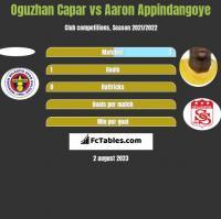 Oguzhan Capar vs Aaron Appindangoye h2h player stats