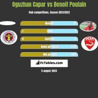 Oguzhan Capar vs Benoit Poulain h2h player stats