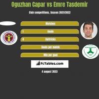 Oguzhan Capar vs Emre Tasdemir h2h player stats