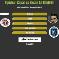 Oguzhan Capar vs Hasan Ali Kaldirim h2h player stats