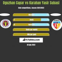 Oguzhan Capar vs Karahan Yasir Subasi h2h player stats