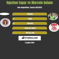 Oguzhan Capar vs Marcelo Goiano h2h player stats