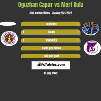 Oguzhan Capar vs Mert Kula h2h player stats