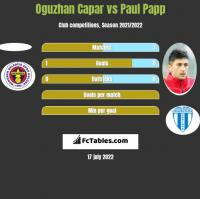 Oguzhan Capar vs Paul Papp h2h player stats