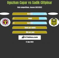 Oguzhan Capar vs Sadik Ciftpinar h2h player stats