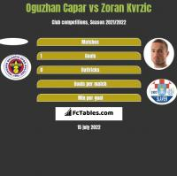 Oguzhan Capar vs Zoran Kvrzic h2h player stats