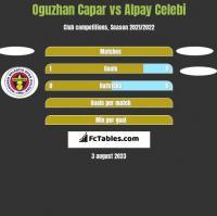 Oguzhan Capar vs Alpay Celebi h2h player stats