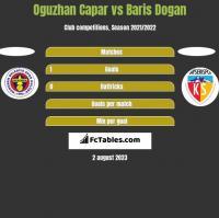 Oguzhan Capar vs Baris Dogan h2h player stats