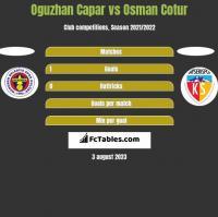 Oguzhan Capar vs Osman Cotur h2h player stats