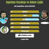 Oguzhan Ozyakup vs Adem Ljajic h2h player stats