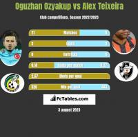 Oguzhan Ozyakup vs Alex Teixeira h2h player stats