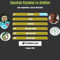 Oguzhan Ozyakup vs Amilton h2h player stats